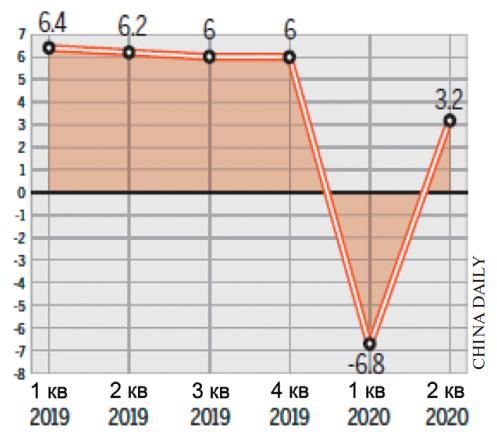Рост ВВП (в годовом исчислении) Единица измерения: процент.