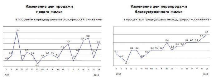 В Казахстане растет стоимость жилья