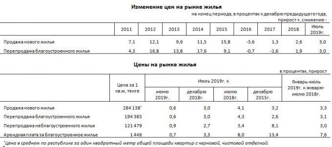 В Казахстане растет стоимость жилья 2